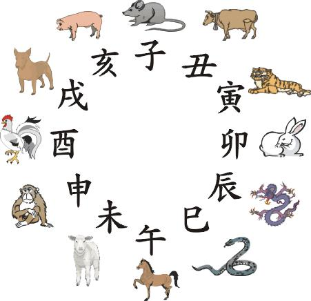 bae7c6c0f In that time, people used twelve animals (according to the order of  rotation: the Rat, the Ox, the Tiger, the Rabbit, the Dragon, the Snake,  the Horse, ...